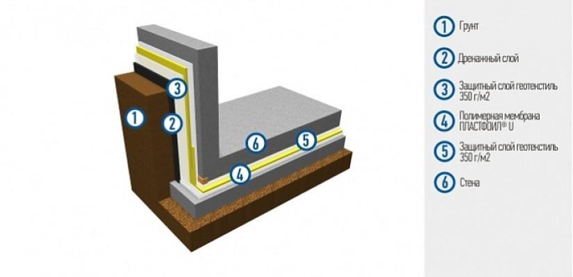 Гидроизоляция фундамента - традиционная схема