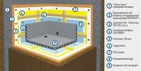 Гидроизоляция фундамента - стена в грунте