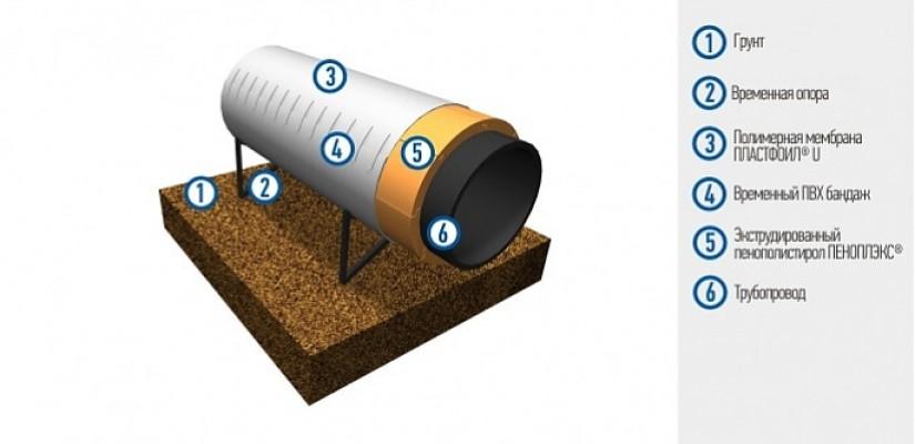 Гидроизоляция надземных трубопроводов