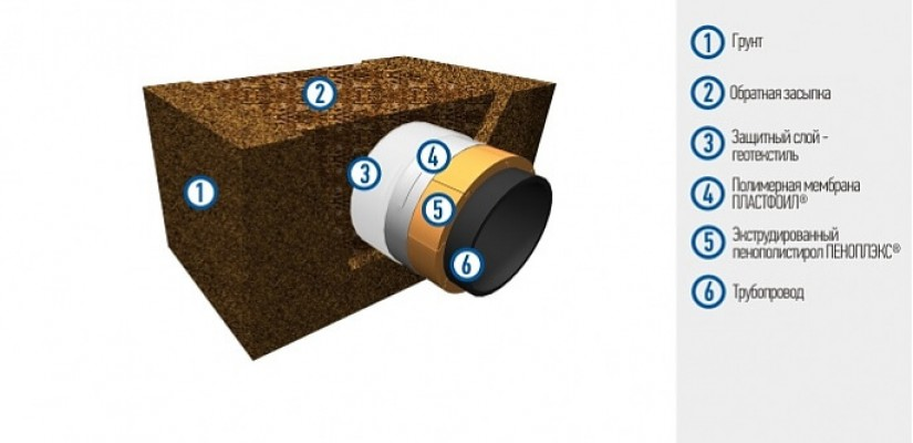 Гидроизоляция подземных трубопроводов